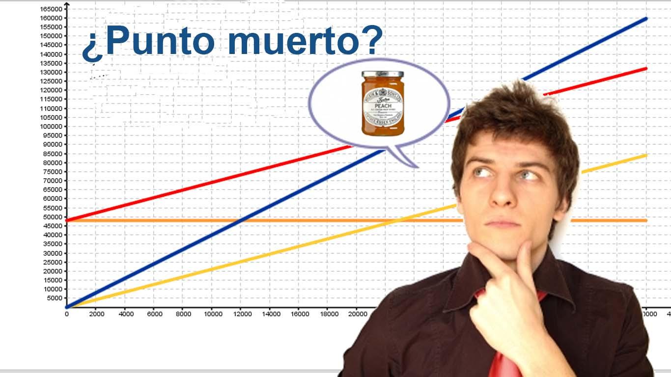 Cálculo de umbral de rentabilidad analítica y gráficamente