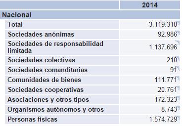 Empresas por provincia y condición jurídica. 2014. Fuente: INE
