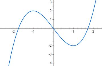 Estudio del crecimiento y extremos relativos de una función polinómica